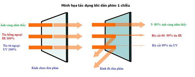 Nguyên lý hoạt động của giấy dán kính một chiều